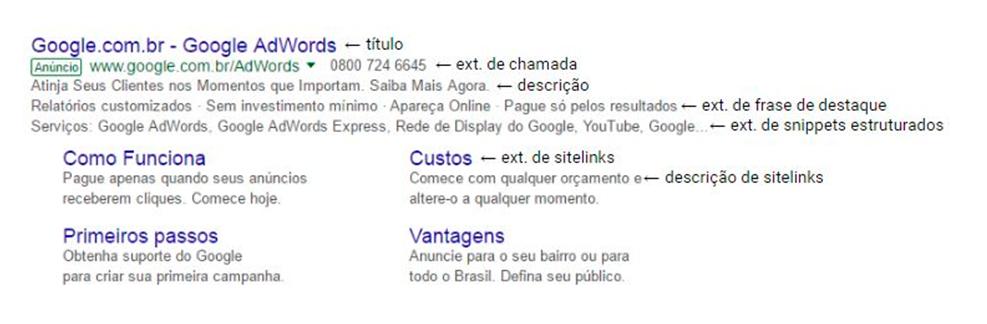 Leilão Google Adwords