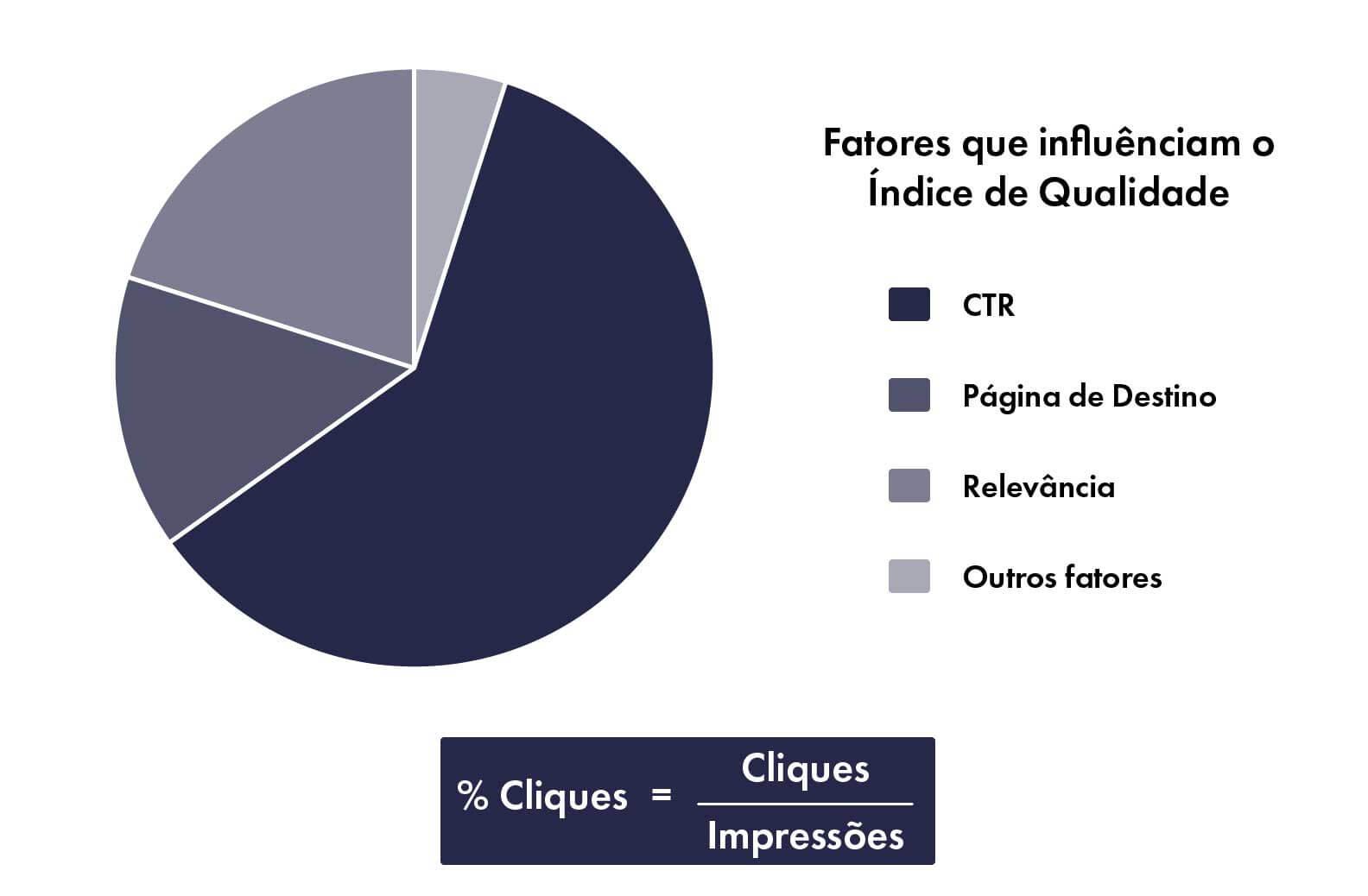 índice-de-qualidade-google-ads-fatores-que-influenciam