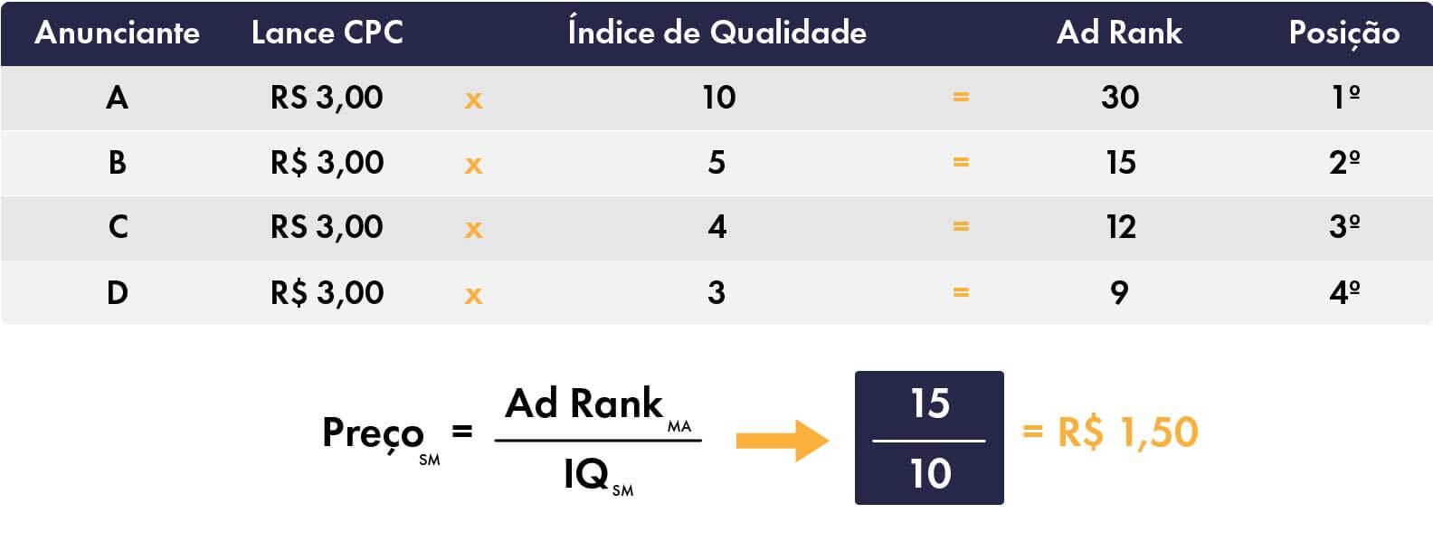 índice-de-qualidade-google-ads-ad-rank