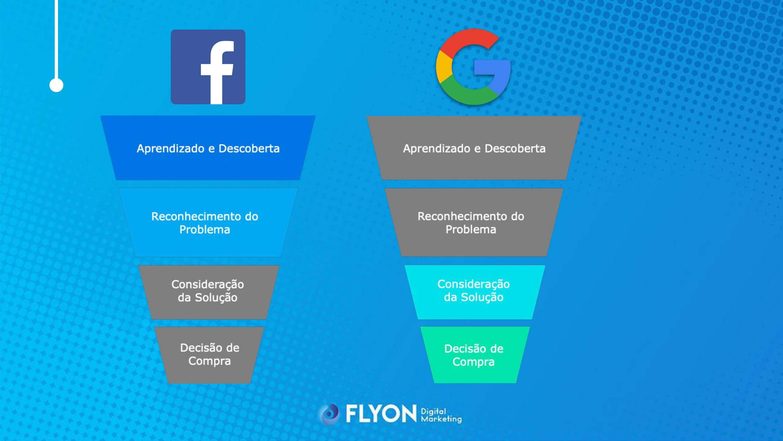 funil de vendas Facebook e Google