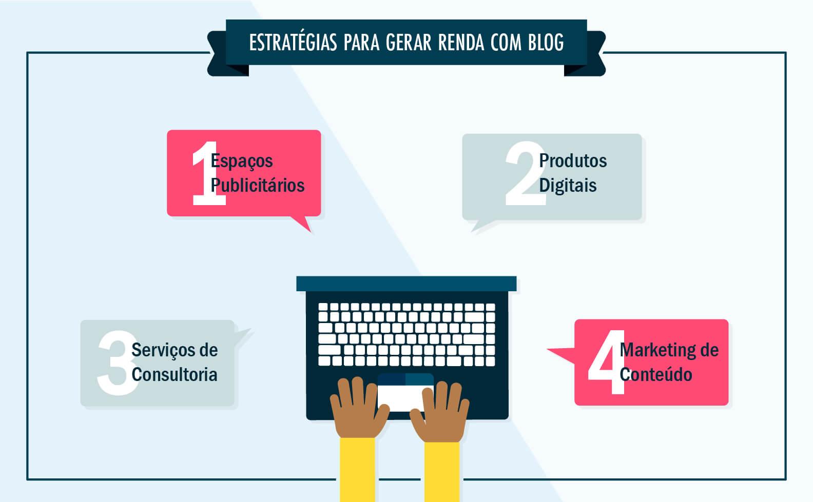 rentabilizar com blog
