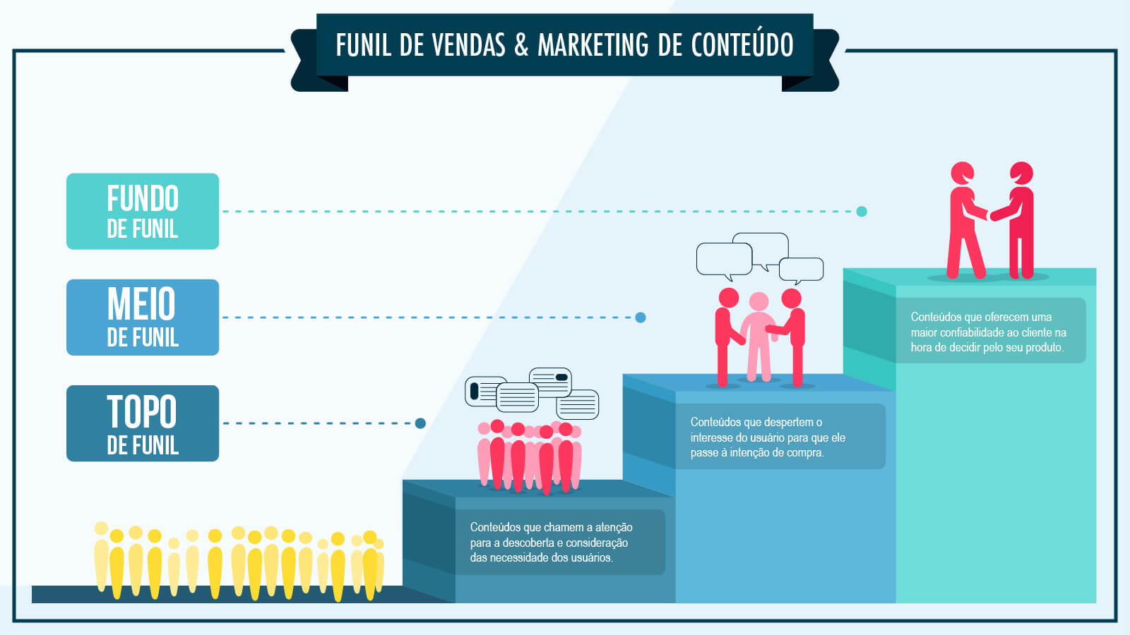 Funil de Vendas e Marketing de Conteúdo