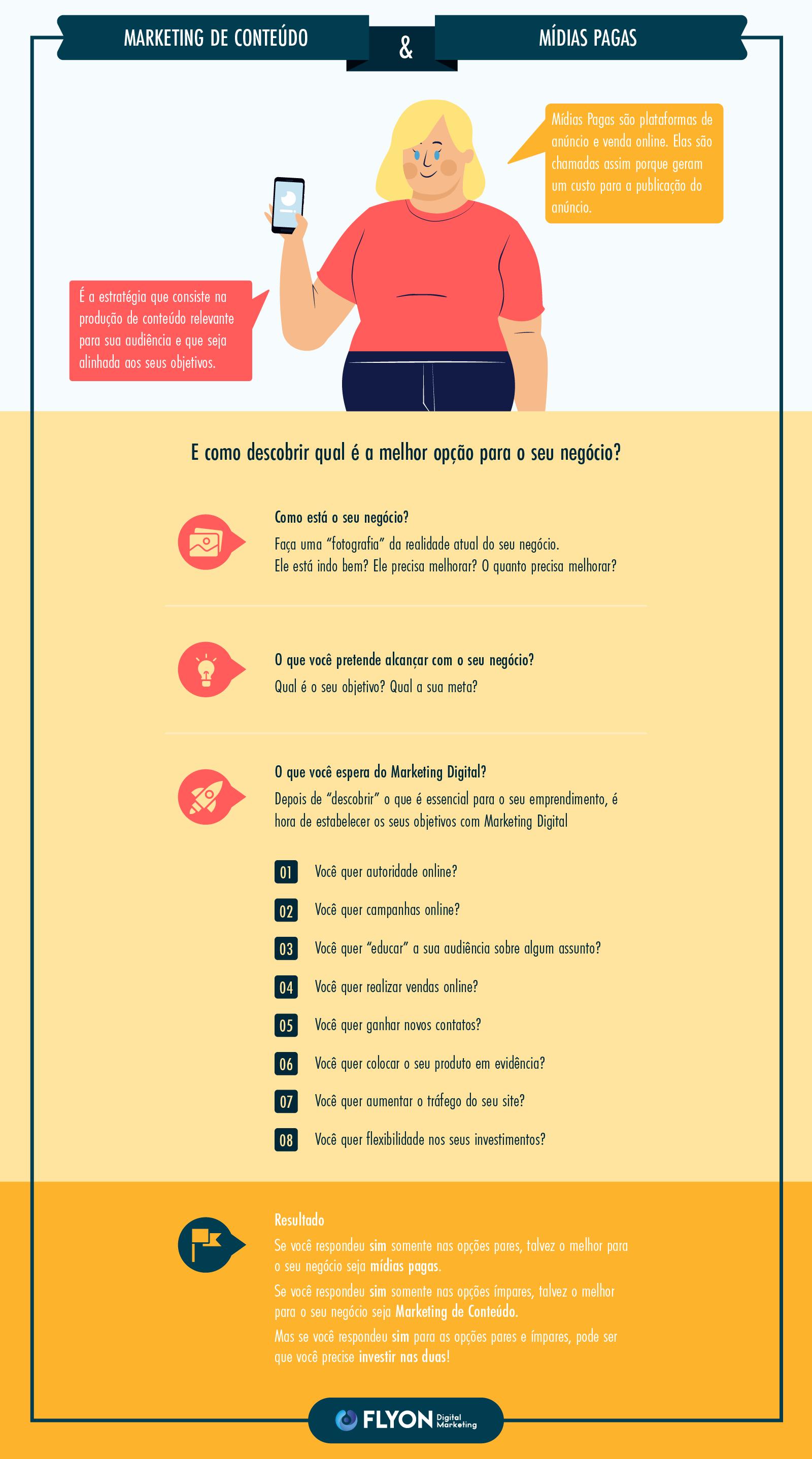 Marketing de Conteúdo ou Mídias Pagas