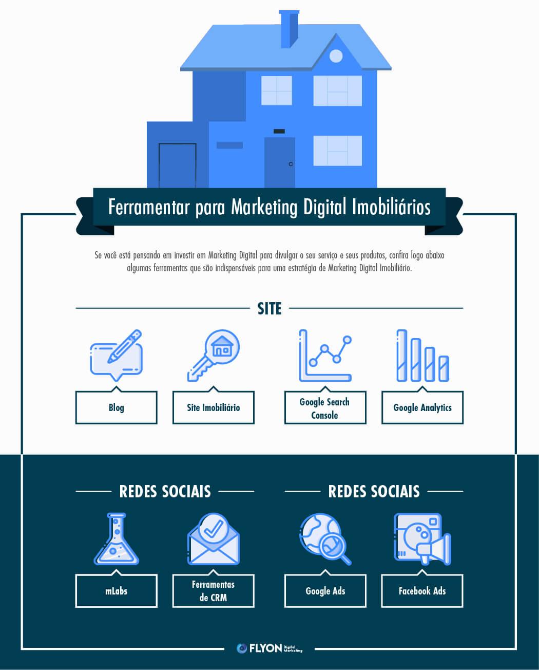 Ferramentas essenciais para marketing digital imobiliário